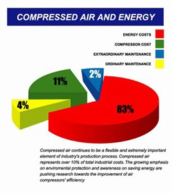 Compressed Air and Energy Chart